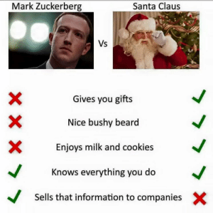 Zucc enjoys cookies too: Mark Zuckerberg  Santa Claus  Vs  Gives you gifts  Nice bushy beard  Enjoys milk and cookies  Knows everything you do  V  Sells that information to companies  X Zucc enjoys cookies too