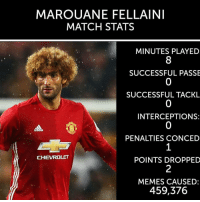 Outstanding performance: MAROUANE FELLAINI  MATCH STATS  MINUTES PLAYED  SUCCESSFUL PASSE  SUCCESSFUL TACKL  INTERCEPTIONS:  PENALTIES CONCED  POINTS DROPPED  MEMES CAUSED:  459,376 Outstanding performance