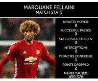Fellaini yesterday......😂😂 Follow @memes.futbal: MAROUANE FELLAINI  MATCH STATS  MINUTES PLAYED:  SUCCESSFUL PASSES:  SUCCESSFUL TACKLES:  INTERCEPTIONS:  PENALTIES CONCEDED  CHEVROLET  POINTS DROPPED  MEMES CAUSED:  459,376 Fellaini yesterday......😂😂 Follow @memes.futbal