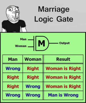 Logic, Marriage, and Sorry: Marriage  Logic Gate  Man  Output  Woman  Man Woman Result  Wrong Right Woman is Right  Right Right |Woman is Right  Right Wrong Woman is Right  Wrong WrongMan is Wrong Sorry boys :)