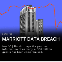 "Friday, Memes, and Phone: Marrmott  ITII  TII  BUSINESS  MARRIOTT DATA BREACH  Nov 30| Marriott says the personal  information of as many as 500 million  guests has been compromised. The Marriott International Hotel chain said the personal information of as many as 500 million guests was compromised after the company's Starwood reservation program was hacked. Personal information from the database, including names, passport numbers, phone number, and in some cases, credit card information may have been compromised. The data breach only affected guests who made reservations on the Starwood reservation system. Starwood's hotels include W Hotels, Sheraton, and St. Regis. ___ ""We fell short of what our guests deserve and what we expect of ourselves. We are doing everything we can to support our guests, and using lessons learned to be better moving forward,"" Marriott Chief Executive Arne Sorenson said in a statement. ___ Shares in Marriott were down more than 5% Friday morning."