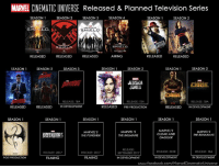 There are currently 19 seasons of television, which have already released or are being planned to release, in the Marvel Cinematic Universe.  (Brian): MARTEL CINEMATIC UNIVERSE Released & Planned Television Series  SEASON 1  SEASON 2  SEASON 3  SEASON 4  SEASON 2  SEASON 1  S. H. E.L.D.  S.H.I.E.L.D  SHLELD.  RELEASED  RELEASED  RELEASED  RELEASED  AIRING  RELEASED  SEASON 1  SEASON 2  SEASON 1 SEASON 2  SEASON 3  SEASON 1  SEASON 2  JESSICA  JUNES  RELEASE: TBA  RELEASE: TBA  RELEASED RELEASED  IN DEVELOPMENT  RELEASED  PRE-PRODUCTION  RELEASED  IN DEVELOPMENT  SEASON 1  SEASON 1  SEASON 1  SEASON 1  SEASON 1  SEASON 1  MARVEL'S  MARVEL'S  MARVEL'S  MARVEL'S  DEFENDER  CLOAK AND  THE RUNAWAYS  THE PUNISHER  THE INUMANS  DAGGER  RELEASE:  RELEASE: 2018  RELEASE: TBA  RELEASE: 2017  RELEASE: 2017  SEPTEMBER 2017  IN DEVELOPMENT  FILMING  IN DEVELOPMENT  POST-PRODUCTION  FILMING  IN DEVELOPMENT  www.facebook.com/MarvelCinematicUniverse There are currently 19 seasons of television, which have already released or are being planned to release, in the Marvel Cinematic Universe.  (Brian)
