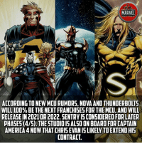 Let it be true.😍😍😍 Marvel's gonna dig some shit up! 😎😎 which hero do you expect to be introduced in next phase? Comics InfinityWar Spiderman Ironman Hulk peterparker SpidermanHomecoming CaptainAmerica BlackPanther Vision Antman WarMachine Avengers CivilWar Marvel MarvelComics Marvelshots MarvelLegends marvelart deadpool2 SpidermanHomecoming Deadpool Wolverine xmen Logan thorragnarok drstrange sentry tomholland comicbookart: MARVEL  ACT FICE  IS  ACCORDING TO NEW MCU RUMORS, NOVA AND THUNDERBOLTS  WILL 100% BE THE NEXT FRANCHISES FOR THE MCU, AND WILL  RELEASE IN 20210R 2022. SENTRY IS CONSIDERED FOR LATER  PHASES (4/5).THE STUDIOIS ALSO ON BOARD FOR CAPTAIN  AMERICA 4 NOW THAT CHRIS EVAN IS LIKELY TO EXTENDHIS  CONTRACT Let it be true.😍😍😍 Marvel's gonna dig some shit up! 😎😎 which hero do you expect to be introduced in next phase? Comics InfinityWar Spiderman Ironman Hulk peterparker SpidermanHomecoming CaptainAmerica BlackPanther Vision Antman WarMachine Avengers CivilWar Marvel MarvelComics Marvelshots MarvelLegends marvelart deadpool2 SpidermanHomecoming Deadpool Wolverine xmen Logan thorragnarok drstrange sentry tomholland comicbookart