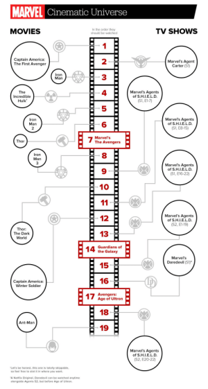 """youdiahsays:  jackieealexis:  nerdythingsthatdontsuck:  The Marvel Cinematic Universe viewing order.via NTTDS  THANK YOU FOR THIS TUMBLR OH MY GO D  Now to watch them all in order.: MARVEL Cinematic Universe  In the order they  should be watched  MOVIES  TV SHOWS  Captain America:  The First Avenger  2  Marvel's Agent  Carter (S1)  Iron  Man  3  4  Marvel's Agents  of S.H.I.E.L.D.  The  Incredible  Hulk*  (S1, E1-7)  Marvel's Agents  Iron  of S.H.I.E.L.D.  Man  (S1, E8-15)  Marvel's  Thor  The Avengers  Iron  Man  Marvel's Agents  of S.H.I.E.L.D.  (S1, E16-22)  10  11  Marvel's Agents  12  of S.H.I.E.L.D.  (S2, E1-19)  Thor:  13  The Dark  World  Guardians of  the Galaxy  14  Marvel's  Daredevil (S1)*  15  16  Captain America:  Winter Soldier  17 Avengers:  Age of Ultron  18  Ant-Man  19  Marvel's Agents  of S.H.I.E.L.D.  (S2, E20-22)  *Let's be honest, this one is totally skippable,  so feel free to slot it in where you want.  """"A Netflix Original, Daredevil can be watched anytime  alongside Agents S2, but before Age of Ultron.  .... youdiahsays:  jackieealexis:  nerdythingsthatdontsuck:  The Marvel Cinematic Universe viewing order.via NTTDS  THANK YOU FOR THIS TUMBLR OH MY GO D  Now to watch them all in order."""