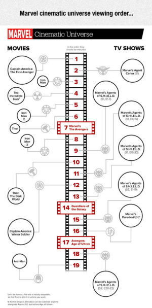 srsfunny:Marvel Cinematic Universe: Marvel cinematic universe viewing order...  MARVEL Cinematic Universe  MOVIES  In the order they  should be watched  TV SHOWS  Captain America:  The First Avenger  Marvel's Agent  Carter (S1)  Iron  Man  Incredible  Hulk  Marvel's Agents  of S.H.I.E.L.D  (S1, E1-7)  Marvel's Agents  of S.H.I.E.L.D.  (S1, E8-15)  Iron  Marvel's  The Avengers  Man  Marvel's Agents  of S.H.I.E.L.D.  (S1, E16-22)  -10  12  Marvels Agents  of S.H.I.E.L.D.  (S2, E1-19)  Thor:  The Dark  World  13  Guardians of  the Galaxy  Marvel's  Daredevil (S*  15  Captain America:  Winter Soldier  16  1  Avengers:  Age of Ultron  18  Ant-Man  19  Marvel's Agents  of S.H.IE.L.D.  (S2, E20-22)  Let's be honest, this one is toally skippable.  so feed free to slot it in where you want  A Nethik Original, Daredevil can be watched anytime  atongside Agents $2, Dut before Age or Ultron srsfunny:Marvel Cinematic Universe