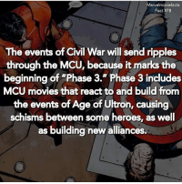 "Memes, Movies, and Superhero: Marvelmoviefacts  Fact #78  The events of Civil War will send ripples  through the MCU, because it marks the  beginning of ""Phase 3."" Phase 3 includes  MCU movies that react to and build from  the events of Age of Ultron, causing  schisms between some heroes, as well  as building new alliances. Villains tonystark ironman marvel RDJ hulk avengers comics thor sciencebros marvelmovies blackwidow hawkeye captainamerica starkindustries steverogers teamstark teamcap robertdowneyjr geek superhero superheroes ironman1 ironman2 ironman3 gaurdiansofthegalaxy captainamericacivilwar civilwar marvelcomics marveluniverse"