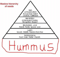 Food, Memes, and Hummus: Maslow hierarchy  of needs  SELF  ACTUALIZATION  Pursue Inner Talent  Creativity Fulfillment  SELF-ESTEEM  Achievement Mastery  Recognition Respec  BELONGING LOVE  Friends Family Spouse Lover  SAFETY  Security Stability Freedom from Fear  PHYSIOLOGICAL  Food Water Shelter Warmth  Hummus
