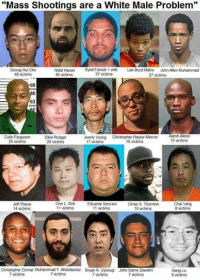 """Might want to rethink that.  -Chad: """"Mass Shootings are a White Male Problem""""  Seung-Hui Cho  49 victims  Nidal HasanSyed Farook ie  45 victims  Lee Boyd Malvo  John Allen Muhammad  37 victims  27 victims  69  63  Colin Ferguson  25 victims  Elliot Rodger  20 victims  Aaron Alexs  15 victims  Jiverly Voong Chnstopher Harper-  17 victims  16 victims  Jeff Weise  14 victims  One L Goh  11 victims  Eduardo Sencion  11 victims  Omar S. Thornton  10 victims  Chai Vang  8 victims  Gang Lu  6 victims  Christopher Dorner Muhammad Y Abdulazeez Bryan K Uyesugi John Samir Zawahni  7 victims  7 victims  7 victims  7 victims Might want to rethink that.  -Chad"""