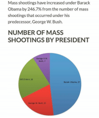 Numbers don't lie. Merica: Mass shootings have increased under Barack  Obama by 246.7% from the number of mass  shootings that occurred under his  predecessor, George W. Bush  NUMBER OF MASS  SHOOTINGS BY PRESIDENT  George H. W.  Bush, 7  Bill Clinton, 18  Barack Obama, 37  George W. Bush, 15 Numbers don't lie. Merica