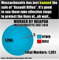 """Crime, Fbi, and Memes: Massachusetts has just banned the  Sale of """"Assault Rifles"""". It's good  to see them take effective steps  to protect the lives of...oh wait...  MURDER BY WEAPON  MASSACHUSETTS 2007-2014  OTHER  1,294  Total Murders: 1,301  Source: FBI Uniform Crime Reports 2007-2014 Well done Massholes. Well done. Cold Dead Hands"""