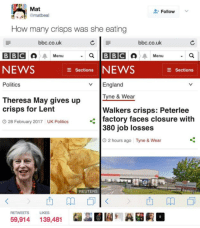 England, News, and Politics: Mat  Follow v  How many crisps was she eating  bbc.co.uk  bbc.co.uk  BBC Menu  NEWS  Politics  a BBC  Seations NEWS  v England  Menu  E Sections  Theresa May gives up  crisps for Lent  28 February 2017 UK Politics  Tyne & Wear  Walkers crisps: Peterlee  380 job losses  factory faces closure witlh  O 2 hours ago  Tyne & Wear  REUTERS  RETWEETS LIKES  59,914139,481  囧園  A困赮。