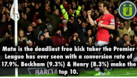 Did you know...: Mata is the deadliest free kick taker the Premier  League has ever seen with a conversion rate of  17.9%. Beckham (9.3%) & Henry (8.3%) make the  BARCI  top 10. Did you know...