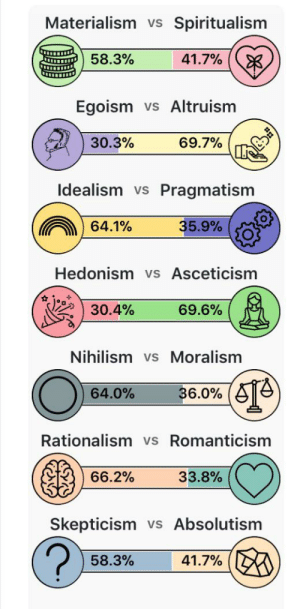 Test, Idealism, and Materialism: Materialism vs  Spiritualism  58.3%  41.7%  Egoism  vs Altruism  30.3%  69.7%  Idealism vs  Pragmatism  35.9%  64.1 %  Hedonism vs Asceticism  30.4%  69.6%  Nihilism vs Moralism  36.0%  64.0%  Rationalism vs Romanticism  66.2%  33.8%  Skepticism  Absolutism  VS  58.3%  41.7% This test was a lot of fun; I was rather surprised by results and I can't wait to take it again once I have a sufficient amount of sleep.