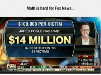 Close enough?: Math is hard for Fox News...  $100,000 PER VICTIM  JARED FOGLE HAS PAID:  $14 MILLION  IN RESTITUTION TO  14 VICTIMS  DOW  17,362.32  NEWS  T149,020.85%  ALERT  FOXN  SILVER 15.31 0.48 S&P 2081.7  15.21 MARKET ALERT  P PT  (CDNS  21.65  A 0.03  LOWESILO  8008 74,23  1.1008 Close enough?