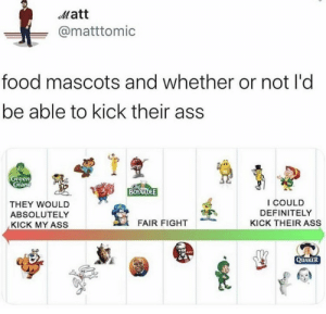 .: Matt  @matttomic  food mascots and whether or not l'd  be able to kick their ass  Green  Gian  BOYARDEE  I COULD  THEY WOULD  DEFINITELY  ABSOLUTELY  FAIR FIGHT  KICK THEIR ASS  KICK MY ASS  KFC  QUAKER .