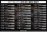 Our latest mock draft! Which player is your team getting??: MATT MILLER'S 2016 NFL MOCK DRAFT  CHICAGO BEARS  TENNESSEE TITANS  WASHINGTON REDSKINS  AYLON  SMITH  21  DE  ASHAWN ROBINSON  LAREMYTUNSIL  11 LB  01 OT  ALABAMA  NOTRE DAME  OLE MISS  HOUSTON TEXANS  NEW ORLEANS SAINTS  CLEVELAND BROWNS  12 CB VERNON HARGREAVES  22 WR  LAQUON TREADWELL  OLE MISS  CARSON WENTZ  02 QB  FLORIDA  ND STATE  MINNESOTA VIKINGS  PHILADELPHIA EAGLES  SAN DIEGO CHARGERS  JACK ON  23 OT  13 QB  03 CB  JALEN RAMSEY  MICHIGAN STATE  FLORIDA STATE  MEMPHIS  CINCINNATI BENGALS  OAKLAND RAIDERS  24 WR  BRAXTON MILLER  DALLAS COWBOYS  14 CB  ELI APPLE  04 DE  JOEY BOSA  OHIO STATE  PITTSBURGH STEELERS  OHIO STATE  OHIO STATE  25 OT  TAYLOR DECKER  LOS ANGELES RAMS  JACKSONVILLE JAGUARS  MYLES JACK  15 WR  MICHAEL THOMAS  SEATTLE SEAHAWKS  05 LB  OHIO STATE  UCLA  OHIO STATE  A 26 WR  COREY COLEMAN  BALTIMORE RAVENS  DETROIT LIONS  BAYLOR  06 OT  RONNIE STANLEY  16 DT  SHELDON RANKINS  GREEN BAY PACKERS  27 DE  KEVIN DODD  LOUISVILLE  NOTRE DAME  ATLANTA FALCONS  SAN FRANCISCO 49ERS  CLEMSON  17 LB  JARED GOFF  REGGIE RAGLAND  07 QB  KANSAS CITY CHIEFS  JERALD HAWKINS  28 OT  ALABAMA  CAL  INDIANAPOLIS COLTS  MIAMI DOLPHINS  LSU  SHAO LAWSON  ARIZONA CARDINALS  08 CB MACKENSIE ALEXANDER  18 DE  29 DE JONATHAN BULLARD  CLEMSON  CLEMSON  FLORIDA  BUFFALO BILLS  TAMPA BAY BUCCANEERS  CAROLINA PANTHERS  DARRON LEE  19 LB  09 DE  NOAH SPENCE  DARIAN THOMPSON  30 FS  OHIO STATE  EASTERN KENTUCKY  BOISE STATE  NEW YORK GIANTS  NEW YORK JETS  DENVER BRONCOS  10 DE DEFOREST BUCKNER  EZEKIEL ELLIOTT  31 OG  CODY WHITE HAIR  20 RB  OREGON  OHIO STATE  KANSAS STATE  bleacher report Our latest mock draft! Which player is your team getting??