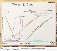 <p>De acuerdo con la gráfica, ¿ah?</p>: @mattsrehe  THINGS I Love  Sex  bees  PIzzA  WORKIN  BIRTH  Time>  CuRREA  OP  Uber Humor  Sexy singles near you, but they are not interested. <p>De acuerdo con la gráfica, ¿ah?</p>