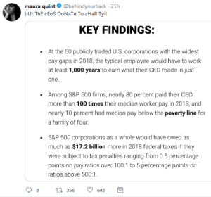 ceo: maura quint  @behindyourback 21h  bUt ThE cEoS DoNaTe To cHaRiTy!!  KEY FINDINGS:  At the 50 publicly traded U.S. corporations with the widest  pay gaps in 2018, the typical employee would have to work  at least 1,000 years to earn what their CEO made in just  one..  Among S&P 500 firms, nearly 80 percent paid their CEO  more than 100 times their median worker pay in 2018, and  nearly 10 percent had median pay below the poverty line for  a family of four.  S&P 500 corporations as a whole would have owed as  much as $17.2 billion more in 2018 federal taxes if they  were subject to tax penalties ranging from 0.5 percentage  points on pay ratios over 100:1 to 5 percentage points  ratios above 500:1  on  t256  8  692