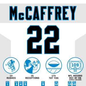 .@run__cmc broke the record for most catches by a RB in a single season today! ✋🤚 #HaveADay  @Panthers | #KeepPounding https://t.co/pLSf5moJGF: MCCAFFREY  22  109  13  RUSHES  173  TOT YDS  15  RECEPTIONS  NFL RECORD  REC BY RB  (SINGLE SEASON)  WK  WK  WK  WK  WK  WK  WK  WK  15 16  12  3 45  OK .@run__cmc broke the record for most catches by a RB in a single season today! ✋🤚 #HaveADay  @Panthers | #KeepPounding https://t.co/pLSf5moJGF