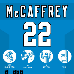 .@run__cmc is just UNSTOPPABLE! 💪 #HaveADay  @Panthers | #KeepPounding https://t.co/Ap6PeX3w1d: MCCAFFREY  22  A  3  TOT TD  176  RUSH YDS  61  REC YDS  WIN!  WK  WK  WK  WK  1  3  4 5 .@run__cmc is just UNSTOPPABLE! 💪 #HaveADay  @Panthers | #KeepPounding https://t.co/Ap6PeX3w1d