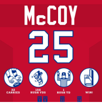 .@CutonDime25 had a BIG day in the snow, including a game-winning overtime TD! #HaveADay #INDvsBUF https://t.co/wL5XhoviUg: McCOY  32  CARRIES  156  RUSH YDS  1  RUSH TD  WIN!  14 .@CutonDime25 had a BIG day in the snow, including a game-winning overtime TD! #HaveADay #INDvsBUF https://t.co/wL5XhoviUg