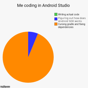 Android, How, and Another: Me coding in Android Studio  Writing actual code  Figuring out how does  Android SDK works  Cursing gradle and fixing  dependencies Just another day of an Android developer (Fixed)