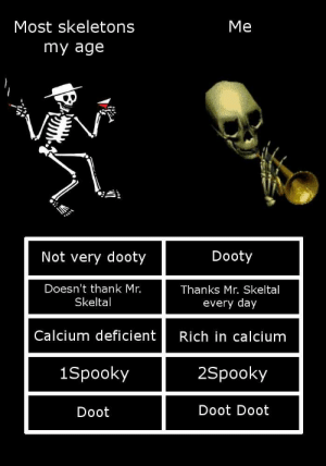 Doot Doot: Me  Most skeletons  my age  Not very dooty  Dooty  Doesn't thank Mr.  Skeltal  Thanks Mr. Skeltal  every day  Rich in calcium  2Spooky  Doot Doot  Calcium deficient  1Spooky  Doot
