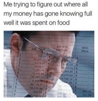 Facts, Food, and Money: Me trying to figure out where all  my money has gone knowing full  well it was spent on food  A/ MTD  DEPOSIT  MTD  FEES  ATt  11.37175 s  6,810.00  2.558.07  4691.49  5,43252 s  49.82 5  25 541.31  0,973 83 $  85 756.29 S  18.,730.12  в, 550  62.103 25 $  54.102.0D S  41.02 $  241  242 1623  541.02  541 02  889.08S  478 Big facts 😩😂 https://t.co/K079z19bJg