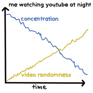 Dank, Memes, and Target: me watching youtube at night  concentration  video randomness  time me irl by przsd160 MORE MEMES