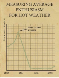 Hot Weather: MEASURING AVERAGE  ENTHUSIASM  FOR HOT WEATHER  FIRST DAY OF  SUMMER  JUNE  JUL.  AUG.  SEPT.