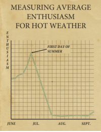 Memes, Summer, and Weather: MEASURING AVERAGE  ENTHUSIASM  FOR HOT WEATHER  FIRST DAY0F  SUMMER  JUL.  AUG.  JUNE  SEPT. It's beginning.  What have you noticed about your summer and pre-summer behaviors?