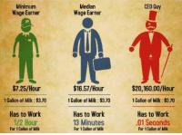 Butthurt, Family, and Head: Median  Wage Earner  CEO Guy  Minimum  Wage Earner  $7.25/Hour  1 Gallon of Milk:$3.70  Has to Work  1/2 Hour  $16.57/Hour  1 Gallon of Milk: $3.70  Has to Work  $20,160.00/Hour  1 Gallon of Milk: $3.70  Has to Work  01 Seconds  13 Minutes  For 1 Callon of Milk  For 1 Gallon of Milk  For 1 Callon of Milk <p>*sigh* Is it Explain Why Grossly Oversimplified Info-graphic is Grossly Oversimplified Time again? Ah well, here it goes. Ahem: </p> <p><span><span>Once again, the social media social justice brigade has tackled a symptom instead of the disease. Repeat after me: <em><strong>It&rsquo;s not as simple as raising minimum wage. </strong></em></span></span></p> <p><span><span>The disease is inflation and the lowered value of the dollar. 20 dollars could easily feed a large family 50 years ago, now it&rsquo;ll barely get you a few groceries for one person. Finding sustainable sources rather than spending what we don&rsquo;t have is the only way to tackle inflation, which will make any money you earn go farther without the unwanted side effect of making it harder for small businesses (the real heart of american industry) to hire people because of increased wage requirements. One possible idea (and I&rsquo;m sure it has some issues I haven&rsquo;t thought through, this is just off the top of my head) is to adjust minimum wage based on what a company earns. That way the laws wouldn&rsquo;t hurt small businesses that want to be able to hire people but can&rsquo;t afford it, while still requiring larger earners to give their employees fair wages.</span></span></p> <p><em><strong><span><span>Money has to come from somewhere.</span></span></strong></em></p> <p><span><span>We cannot just wave a magic wand and give people more money without consequences.</span></span><span> Most businesses are going to cope with paying their employees more by raising their prices. Cost of living goes up, people will want to be paid more, and the cycle continues. Now certainly Wal-Mart can afford to pay its employees more than Frankie Joe&rsquo;s pizza Palace or Mama Jane&rsquo;s bakery, but Jane and Joe won&rsquo;t be able to keep up with increasing minimum wage without raising their prices significantly and probably losing business to the Wal-Mart.</span></p> <p><span><span>PS: There always has been and always will be &ldquo;income inequality&rdquo;. Comparing the job of a CEO of a corporation to flipping burgers like they're essentially the same and should be paid the same way is ridiculous. I don&rsquo;t care how butthurt this makes you: <em><strong>Some jobs are worth more than others.</strong></em> We will always pay doctors more than we pay taxi drivers. Scientists and astronauts will always make more than the guy who buffs your car. Get over it. </span></span></p>