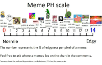 <p>FDA approved chart for testing meme edgyness</p>: Meme PH scale  Manifes  depression  FB  minion rage  memes comics  reddit E  made  memes  School  shooting  memes pedomemes  me irl  FB &  anti memes  normie suicide  memes memes  political advice me IG  Harambememes*animal memes  Edgy  Normie  The number represents the % of edgyness per pixel of a meme.  Feel free to ask where a memes lies on the chart in the comments,  *memes about the wall and deportations can lie between 7-14 on the meme scale <p>FDA approved chart for testing meme edgyness</p>