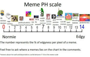 meme ph scale by CIean FOLLOW 4 MORE MEMES.: Meme PH scale  URCOM  போரியான  Manifesto  depression  School  reddit  FB  me irl FB &  anti memes  shooting  memes pedomemes  minion  made  rage  memes comics  political advice me IG  Harambememes*animalsirl  5  comm  tard  normie suicide  memes  unism  memes  memes  memes  memes  0  6 7 8  9 10 11 12 13 14  1  2 3  4  Edgy  Normie  The number represents the % of edgyness per pixel of a meme  Feel free to ask where a memes lies on the chart in the comments.  *memes about the wall and deportations can lie between 7-14 on the meme scale meme ph scale by CIean FOLLOW 4 MORE MEMES.