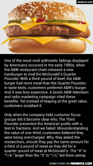 "A&W introduced a burger that was bigger and less expensive than Quarter Pounder, but it failed as customers assumed 1/3 was less than ¼omg-humor.tumblr.com: MEMEPIX.COM  One of the most vivid arithmetic failings displayed  by Americans occurred in the early 1980s, when  the A&W restaurant chain released a new  hamburger to rival the McDonald's Quarter  Pounder. With a third-pound of beef, the A&W  burger had more meat than the Quarter Pounder;  in taste tests, customers preferred A&W's burger.  And it was less expensive. A lavish A&W television  and radio marketing campaign cited these  benefits. Yet instead of leaping at the great value,  customers snubbed it.  Only when the company held customer focus  groups did it become clear why. The Third  Pounder presented the American public with a  test in fractions. And we failed. Misunderstanding  the value of one-third, customers believed they  were being overcharged. Why, they asked the  researchers, should they pay the same amount for  a third of a pound of meat as they did for a  quarter-pound of meat at McDonald's. The ""4"" in  ""1/4,"" larger than the ""3"" in ""1/3,"" led them astray.  FUNNY STUFF ON MEMEPIX.COM A&W introduced a burger that was bigger and less expensive than Quarter Pounder, but it failed as customers assumed 1/3 was less than ¼omg-humor.tumblr.com"