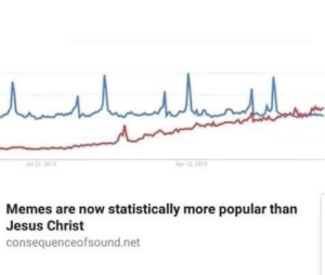 Dank, God, and Jesus: Memes are now statistically more popular than  Jesus Christ  consequenceofsound.net Everyday we stray further from God by Gopal_Pandey167 MORE MEMES