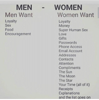 🤔 Mira no mas: MEN  Men Want  Loyalty  Sex  Food  Encouragement  WOMEN  Women Want  Loyalty  Money  Super Human Sex  Love  Gifts  Passwords  Phone Access  Email Account  Addresses  Contacts  Attention  Compliments  The Sun  The Moon  The Star  Your Time (all of it)  Receipts  Explanations  and the list goes on 🤔 Mira no mas