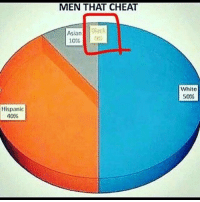 "Fucking, Memes, and Shit: MEN THAT CHEAT  Black  Asianlack  0%  10%  Whito  50%  Hispanic  40% If yall dont shut the fuck up with ya ""this aint true shit"" ITS A FUCKING JOKE NIGGA DAMN 🤦🏾‍♂️🤦🏾‍♂️🤦🏾‍♂️🤦🏾‍♂️🤦🏾‍♂️‼️‼️FOLLOW @PRINCETVN FOR MORE🅱️‼️"