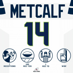 Big #NFLPlayoffs debut for the rookie.  @dkm14 | #HaveADay | @Seahawks https://t.co/5nzbMVMrWa: - METCALF  14  160  REC YDS  WIN!  RECEPTIONS  REC TD  WILD CARD Big #NFLPlayoffs debut for the rookie.  @dkm14 | #HaveADay | @Seahawks https://t.co/5nzbMVMrWa