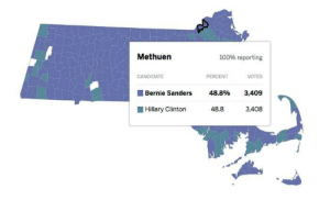 macleod:    Bernie Sanders won Methuen by literally one vote   If you don't believe YOUR vote counts, consider this: Hillary won six districts in Iowa because of coin tosses. If ONE MORE Bernie supporter had shown up, there would have been no coin toss. In this district in Massachusetts, the ONE person DID show up. So, the moral of the story? Every vote counts. Show up, mark the little oval, push the button, whatever. Just show up. : Methuen  100% reporting  CANDIDATE  PERCENT  VOTES  Bernie Sanders 48.8% 3,409  Hillary Clinto 48.8 3,408 macleod:    Bernie Sanders won Methuen by literally one vote   If you don't believe YOUR vote counts, consider this: Hillary won six districts in Iowa because of coin tosses. If ONE MORE Bernie supporter had shown up, there would have been no coin toss. In this district in Massachusetts, the ONE person DID show up. So, the moral of the story? Every vote counts. Show up, mark the little oval, push the button, whatever. Just show up.