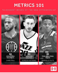 CP3 to the Rockets made the West more interesting, but it was NOT the biggest move of the offseason 👀 (Link in bio): METRICS 101  L BIGGEST MOVES OF THE N8A OFFSEASON  AZZ  BALL  02  HOUSTON  ROCKETS  CHRIS PAUL  04  BOSTON  CELTICS  GORDON HAYWARD  06  PHILADELPHIA  76ERS  MARKELLE FULTZ  B R CP3 to the Rockets made the West more interesting, but it was NOT the biggest move of the offseason 👀 (Link in bio)