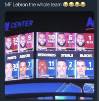 "Blackpeopletwitter, LeBron James, and Lebron: MF Lebron the whole team  CENTER  10  32  REBS  STLS  BLKS  PrS  POINTS  30  ASSISTS REBOUNDS STEALS BLOCKS  1  11  2  REBS  STLS  BLKS  PIS  741 <p>It should just be ""the Lebron James' "" (via /r/BlackPeopleTwitter)</p>"