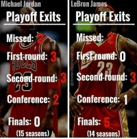 When haters bring up LeBron's Finals record, show them this 💯: Michael Jordan  LeBron James  Playoff Exits |Playoff Exits  Missed:  Firstround: 3  Second-round: 3  Conference: 2 Conference: 1  Finals: 0  Missed  Firstround:  $econd-round: 3  Finals: 5  (15 seasons) ▲  (14 seasons) When haters bring up LeBron's Finals record, show them this 💯