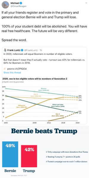 autumngracy: politicalsci:   REGISTER TO VOTE: https://www.usa.gov/register-to-vote  JOIN BERNIE 2020: https://berniesanders.com/    Reblogging for that sick demographic chart. : Michael  @OmanReagan  If all your friends register and vote in the primary and  general election Bernie will win and Trump will lose.  100% of your student debt will be abolished. You will have  real free healthcare. The future will be very different.  Spread the word.   @FrankLuntz · 1h  In 2020, millennials will equal Boomers in number of eligible voters.  Frank Luntz  But that doesn't mean they'll actually vote – turnout was 42% for millennials vs.  64% for Boomers in 2018.  pewrsr.ch/2PIIQod  Show this thread  2020, one-in-ten eligible voters will be members of Generation Z  f eligible voters by generation  40%  Boomer  (born 1946-64)  35  Gen X  30  28%  27%  (born 1965-80)  25  25%  20  Silent and older  Millennial  (born before 1946)  (born 1981-96)  15  10%  9%  10  Gen Z  (born after 1996)  2000  2008  2012  2016  2020   Bernie beats Trump  49%  42%  V Only campaign with more donations than Trump  V Beating Trump by 7+ points in 26 polls  V Fastest campaign ever to reach 1 million donors  Bernie  Trump  Quinnipiac Poll 10/4 -10/7 autumngracy: politicalsci:   REGISTER TO VOTE: https://www.usa.gov/register-to-vote  JOIN BERNIE 2020: https://berniesanders.com/    Reblogging for that sick demographic chart.
