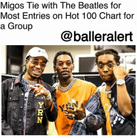 """Migos Tie with The Beatles for Most Entries on Hot 100 Chart for a Group-blogged by @thereal__bee ⠀⠀⠀⠀⠀⠀⠀ ⠀⠀⠀⠀ After peaking at No. 1 on the Billboard 200 chart with the release of 'Culture II', the Migos have also made Billboard chart history for tying with The Beatles for the most simultaneous entries on the Billboard Hot 100 songs chart for a group. ⠀⠀⠀⠀⠀⠀⠀ ⠀⠀⠀⠀ While Drake holds the record among all acts with 24 concurrent songs on the April 8, 2017-dated Hot 100, the Migos are also at the top of the list with 14 songs. ⠀⠀⠀⠀⠀⠀⠀ ⠀⠀⠀⠀ Besides The Beatles and Migos, no other duo, group or multi-member collective has ever had more than nine songs on the Hot 100 chart at one time. ⠀⠀⠀⠀⠀⠀⠀ ⠀⠀⠀⠀ The Beatles have held the title since April 11, 1964. Of Migos' 14 entries, 13 of the songs are from 'Culture II', with the other being their feature on Gucci Mane's """"I Get the Bag"""".: Migos Tie with The Beatles for  Most Entries on Hot 100 Chart for  a Group  @balleralert Migos Tie with The Beatles for Most Entries on Hot 100 Chart for a Group-blogged by @thereal__bee ⠀⠀⠀⠀⠀⠀⠀ ⠀⠀⠀⠀ After peaking at No. 1 on the Billboard 200 chart with the release of 'Culture II', the Migos have also made Billboard chart history for tying with The Beatles for the most simultaneous entries on the Billboard Hot 100 songs chart for a group. ⠀⠀⠀⠀⠀⠀⠀ ⠀⠀⠀⠀ While Drake holds the record among all acts with 24 concurrent songs on the April 8, 2017-dated Hot 100, the Migos are also at the top of the list with 14 songs. ⠀⠀⠀⠀⠀⠀⠀ ⠀⠀⠀⠀ Besides The Beatles and Migos, no other duo, group or multi-member collective has ever had more than nine songs on the Hot 100 chart at one time. ⠀⠀⠀⠀⠀⠀⠀ ⠀⠀⠀⠀ The Beatles have held the title since April 11, 1964. Of Migos' 14 entries, 13 of the songs are from 'Culture II', with the other being their feature on Gucci Mane's """"I Get the Bag""""."""