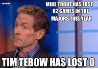 Skip Bayless explains why Tim Tebow is currently the best player in all of baseball.: MIKE TROUT HAS LOST  OL MLBMEME  62 GAMES IN THE  MAJORS THIS YEAR  TIM OW HAS LOST O Skip Bayless explains why Tim Tebow is currently the best player in all of baseball.