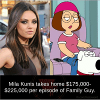 Batman, Family Guy, and Joker: Mila Kunis takes home $175,000-  $225,000 per episode of Family Guy  fb.com/factsweird ... Nice 👍 captainamerica ironman avengers spiderman blackwidow superman marvelcomics joker justiceleague batman theflash supergirl deadpool starwars daredevil infinitywar thor dccomics civilwar harleyquinn facts hulk wolverine xmen wonderwoman familyguy
