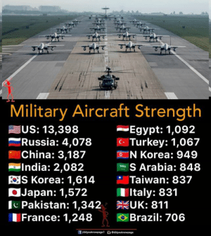 Pakistan: Military Aircraft Strength  Egypt: 1,092  c Turkey: 1,067  N Korea: 949  US: 13,398  -Russia: 4,  078  China: 3,187  -India: 2,082  S Arabia: 848  S Korea: 1,614 Taiwan: 837  Japan: 1,572  Pakistan: 1,342 UK: 811  France: 1,248 Brazil: 706  Italy: 831