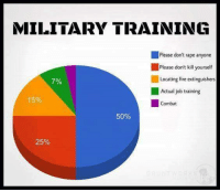 Kill It Kill It With Fire: MILITARY TRAINING  Please don't rape anyone  Please don't kill yourself  Locating fire extinguishers  7%  Actual job training  Combat  50%  25%