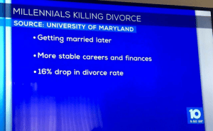 Congratulations Millennials, you did something right: MILLENNIALS KILLING DIVORCE  SOURCE: UNIVERSITY OF MARYLAND  Getting married later  . More stable careers and finances  +16% drop in divorce rate  10  5:50 68° Congratulations Millennials, you did something right